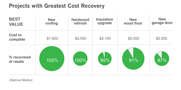 upgrades and remodeling cost recovery