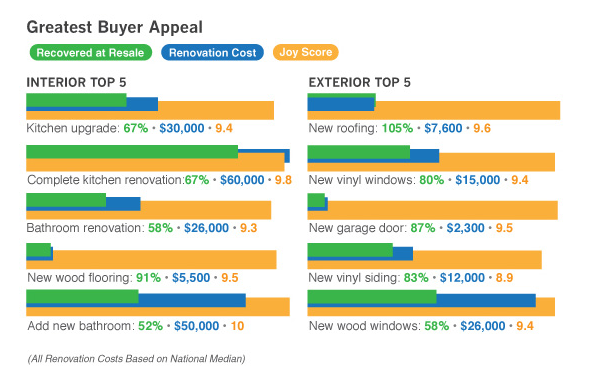 what appeals to buyers in 2016 real estate