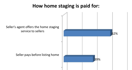 agents pay for staging in 2016 real estate market